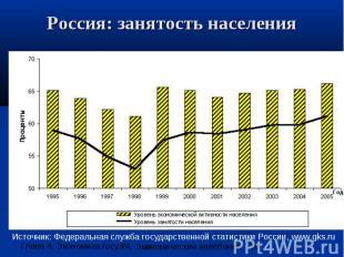 Россия: занятость населения