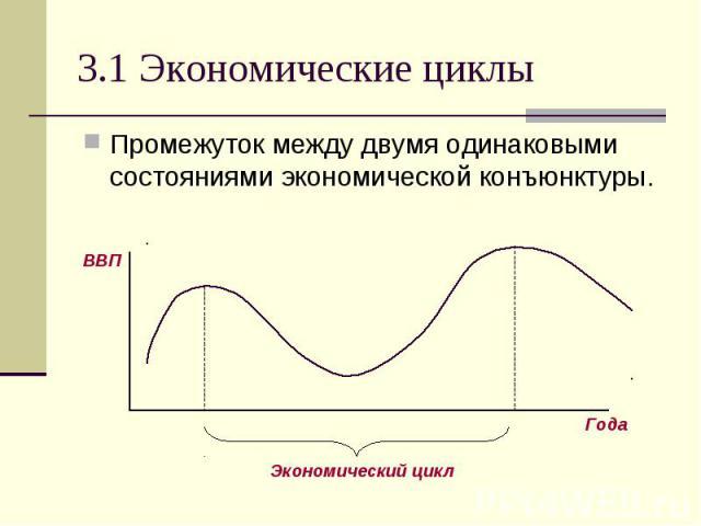 Промежуток между двумя одинаковыми состояниями экономической конъюнктуры. Промежуток между двумя одинаковыми состояниями экономической конъюнктуры.