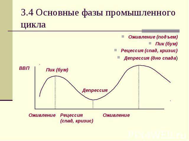 Оживление (подъем) Оживление (подъем) Пик (бум) Рецессия (спад, кризис) Депрессия (дно спада)