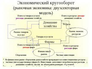 Экономический кругооборот (рыночная экономика: двухсекторная модель)