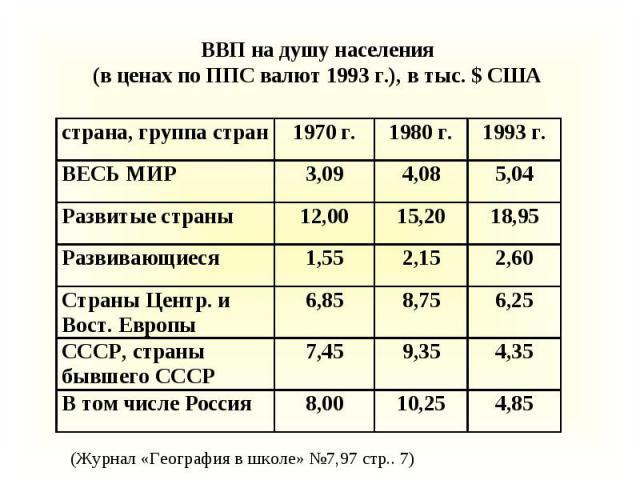 ВВП на душу населения (в ценах по ППС валют 1993 г.), в тыс. $ США