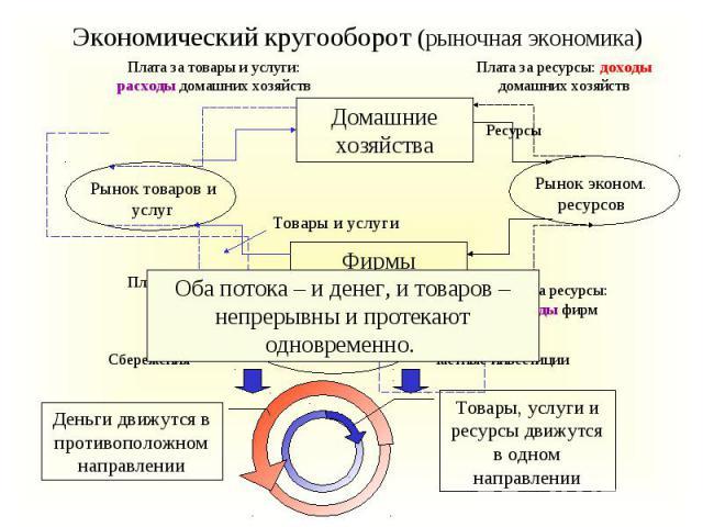 Экономический кругооборот (рыночная экономика)