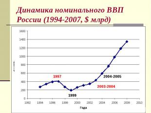 Динамика номинального ВВП России (1994-2007, $ млрд)