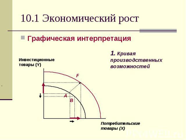 10.1 Экономический рост Графическая интерпретация