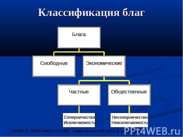 Классификация благ