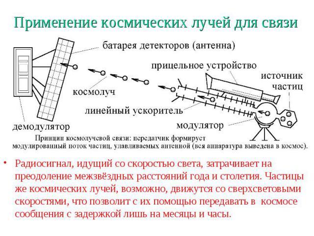 Применение космических лучей для связи Радиосигнал, идущий со скоростью света, затрачивает на преодоление межзвёздных расстояний года и столетия. Частицы же космических лучей, возможно, движутся со сверхсветовыми скоростями, что позволит с их помощь…