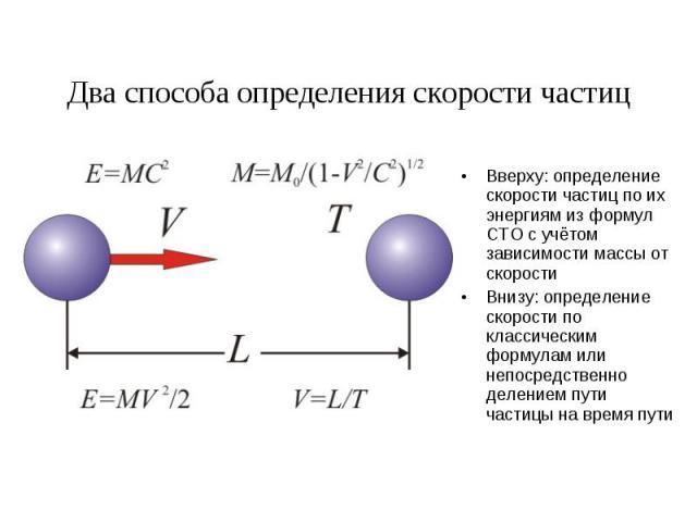 Два способа определения скорости частиц Вверху: определение скорости частиц по их энергиям из формул СТО с учётом зависимости массы от скорости Внизу: определение скорости по классическим формулам или непосредственно делением пути частицы на время пути