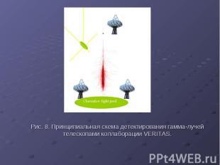 Рис. 8. Принципиальная схема детектирования гамма-лучей телескопами коллаборации