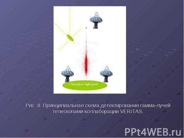 Рис. 8. Принципиальная схема детектирования гамма-лучей телескопами коллаборации VERITAS.