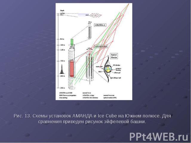Рис. 13. Схемы установок АМАНДА и Ice Cube на Южном полюсе. Для сравнения приведен рисунок эйфелевой башни.