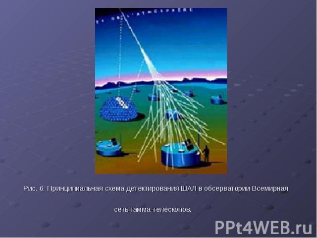 Рис. 6. Принципиальная схема детектирования ШАЛ в обсерватории Всемирная сеть гамма-телескопов.