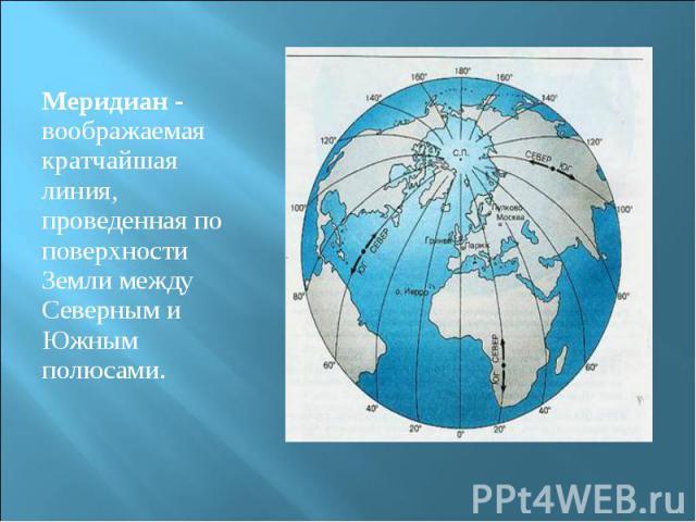 Меридиан - воображаемая кратчайшая линия, проведенная по поверхности Земли между Северным и Южным полюсами. Меридиан - воображаемая кратчайшая линия, проведенная по поверхности Земли между Северным и Южным полюсами.