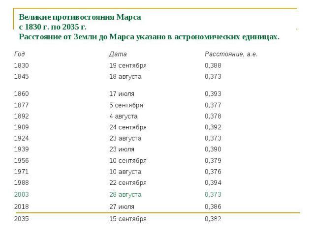 Великие противостояния Марса с 1830 г. по 2035 г. Расстояние от Земли до Марса указано в астрономических единицах.