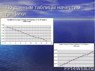По данным таблицы начертим графики: