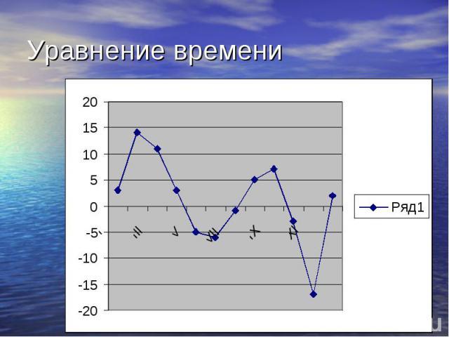 Уравнение времени
