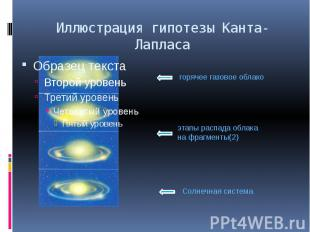 Иллюстрация гипотезы Канта-Лапласа