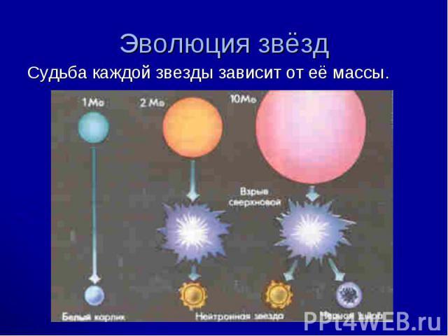 Судьба каждой звезды зависит от её массы. Судьба каждой звезды зависит от её массы.
