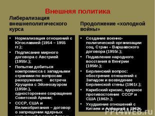 Либерализация внешнеполитического курса Либерализация внешнеполитического курса