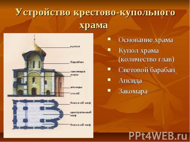 Устройство крестово-купольного храма Основание храма Купол храма (количество глав) Световой барабан Апсида Закомара