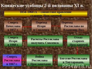 Княжеские усобицы 2-й половины XI в.