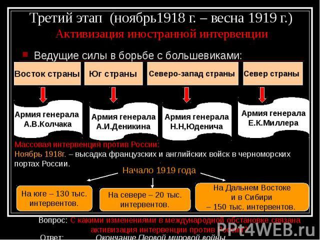 Третий этап (ноябрь1918 г. – весна 1919 г.) Активизация иностранной интервенции Ведущие силы в борьбе с большевиками: