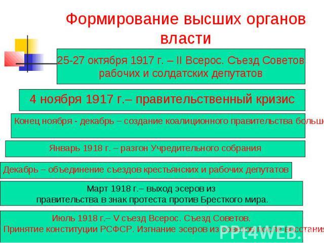 Формирование высших органов власти 4 ноября 1917 г.– правительственный кризис