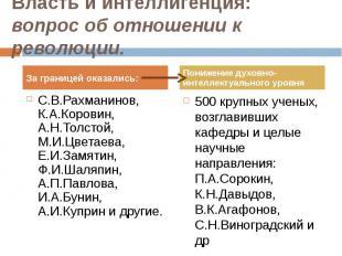 С.В.Рахманинов, К.А.Коровин, А.Н.Толстой, М.И.Цветаева, Е.И.Замятин, Ф.И.Шаляпин