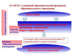 От ФГОС к основной образовательной программе образовательного учреждения