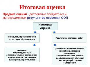 Итоговая оценка Предмет оценки - достижение предметных и метапредметных результа