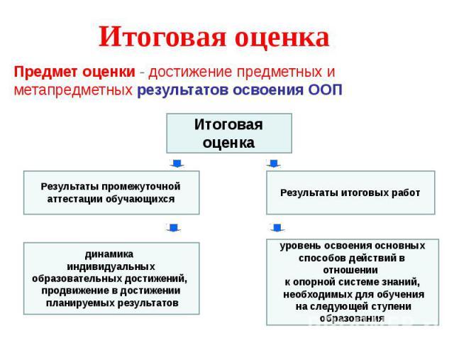 Итоговая оценка Предмет оценки - достижение предметных и метапредметных результатов освоения ООП