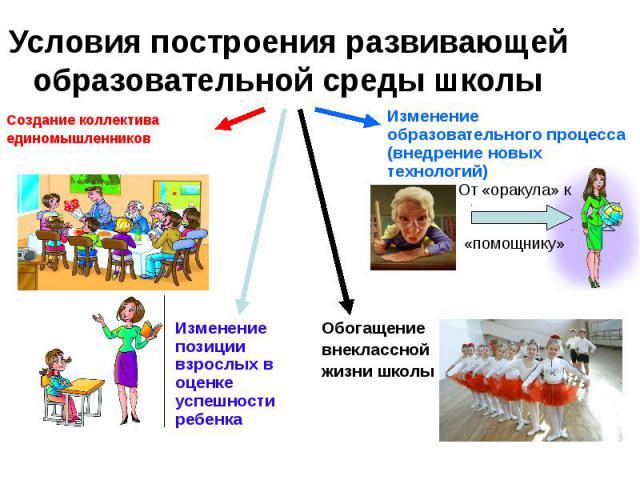 Условия построения развивающей образовательной среды школы Создание коллектива единомышленников