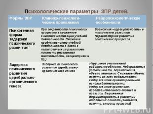 Психологические параметры ЗПР детей.