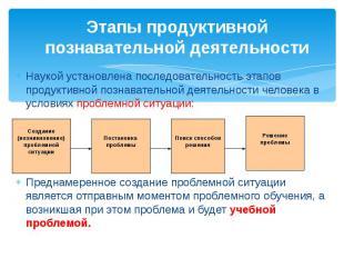 Этапы продуктивной познавательной деятельности Наукой установлена последовательн