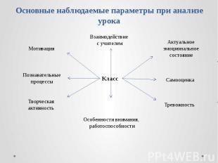 Основные наблюдаемые параметры при анализе урока