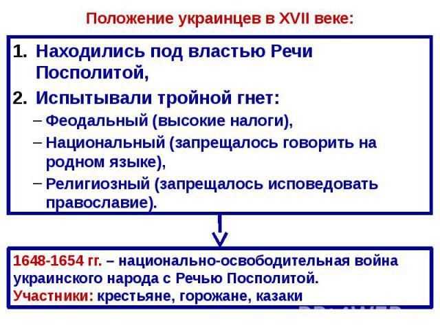 Положение украинцев в XVII веке: Находились под властью Речи Посполитой, Испытывали тройной гнет: Феодальный (высокие налоги), Национальный (запрещалось говорить на родном языке), Религиозный (запрещалось исповедовать православие).