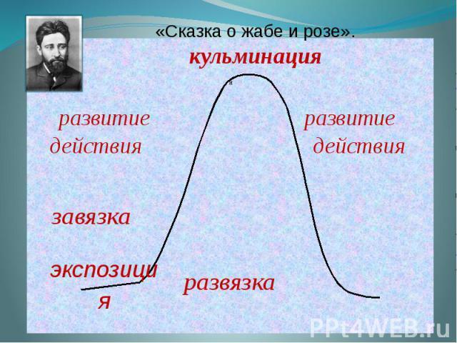 кульминация развитие развитие действия действия завязка развязка