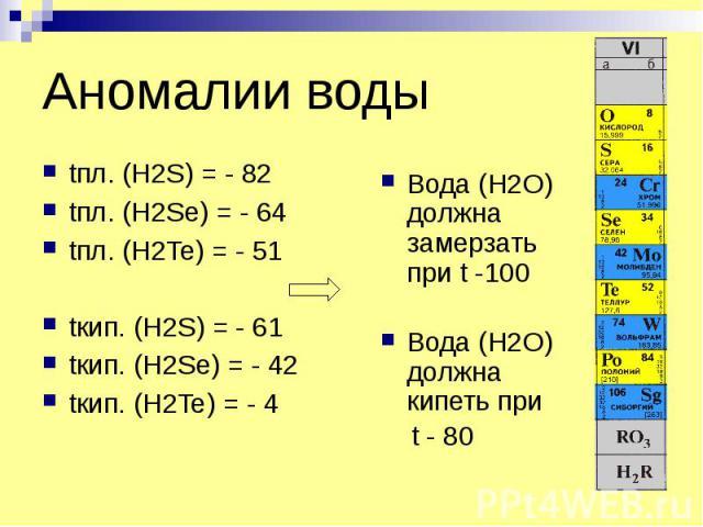 Аномалии воды tпл. (H2S) = - 82 tпл. (H2Se) = - 64 tпл. (H2Te) = - 51 tкип. (H2S) = - 61 tкип. (H2Se) = - 42 tкип. (H2Te) = - 4
