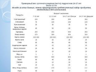 Примерный вес суточного рациона (нетто) подростков 14-17 лет около 2,5 кг. Исход