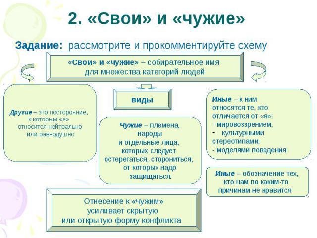 2. «Свои» и «чужие» Задание: рассмотрите и прокомментируйте схему