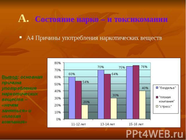 А. Состояние нарко – и токсикомании А4 Причины употребления наркотических веществ
