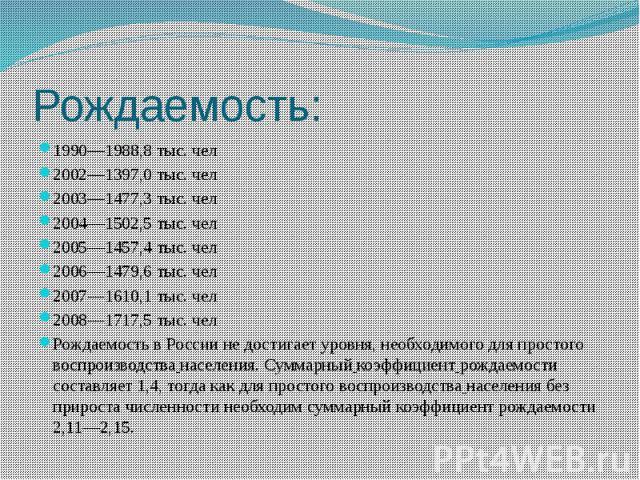Рождаемость: 1990—1988,8 тыс. чел 2002—1397,0 тыс. чел 2003—1477,3 тыс. чел 2004—1502,5 тыс. чел 2005—1457,4 тыс. чел 2006—1479,6 тыс. чел 2007—1610,1 тыс. чел 2008—1717,5 тыс. чел Рождаемость в России не достигает уровня, необходимого для простого …