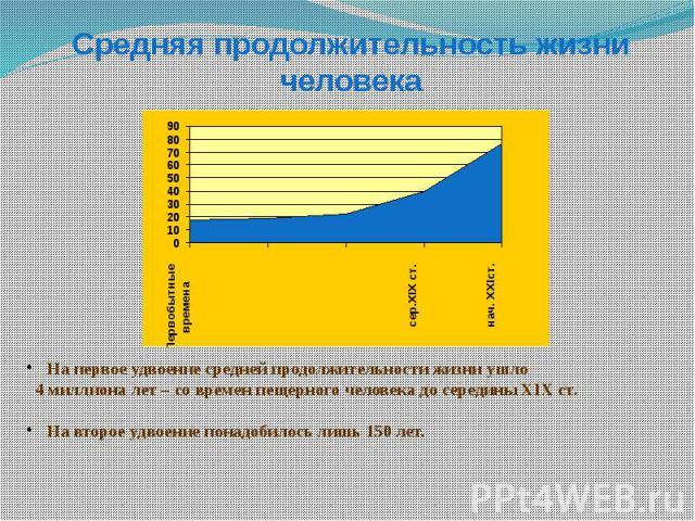Средняя продолжительность жизни человека