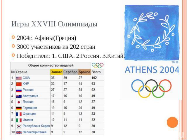 Игры XXVIII Олимпиады 2004г. Афины(Греция) 3000 участников из 202 стран Победители: 1. США. 2.Россия. 3.Китай.