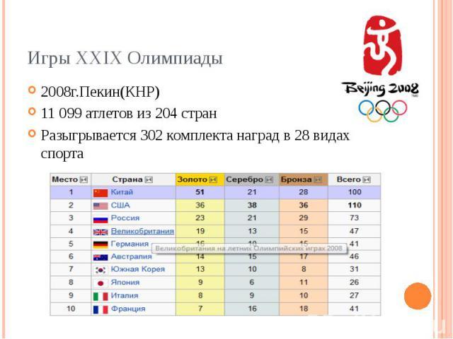 Игры XXIX Олимпиады 2008г.Пекин(КНР) 11099 атлетов из 204 стран Разыгрывается 302 комплекта наград в 28 видах спорта