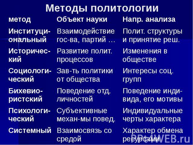Методы политологии