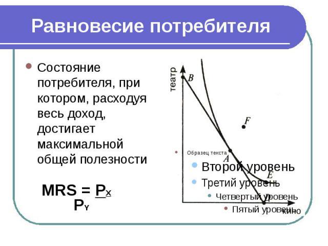 Равновесие потребителя Состояние потребителя, при котором, расходуя весь доход, достигает максимальной общей полезности MRS = PX PY