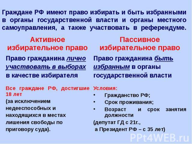 Граждане РФ имеют право избирать и быть избранными в органы государственной власти и органы местного самоуправления, а также участвовать в референдуме.