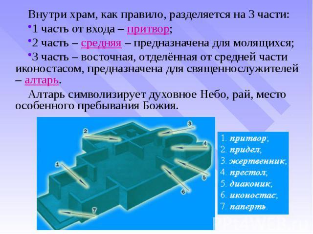 Внутри храм, как правило, разделяется на 3 части: Внутри храм, как правило, разделяется на 3 части: 1 часть от входа – притвор; 2 часть – средняя – предназначена для молящихся; 3 часть – восточная, отделённая от средней части иконостасом, предназнач…