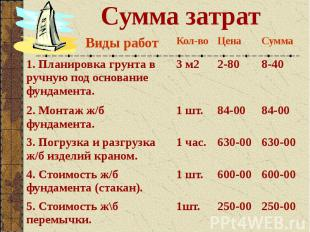 Сумма затрат
