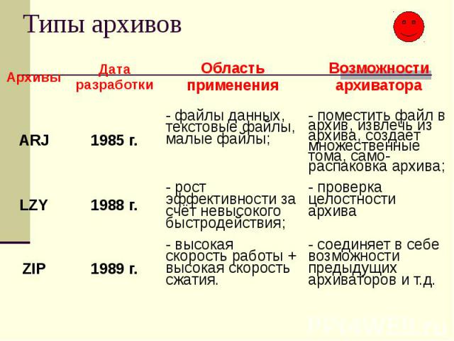 Типы архивов